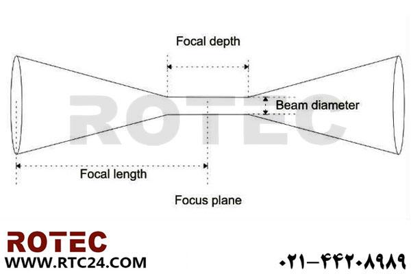 انتخاب لنز مناسب دستگاه لیزر